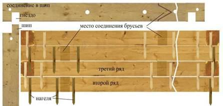 Схема расположения нагелей